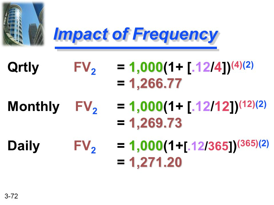 Impact of Frequency Qrtly FV2 = 1,000(1+ [.12/4])(4)(2) = 1,266.77